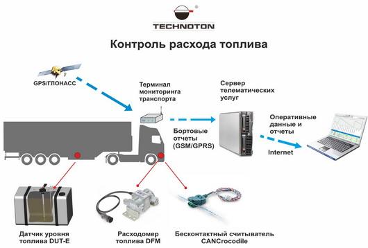 Применение оборудования Technoton