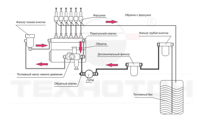 Схема установки DFM на разрежение