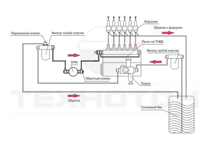 Схема установки DFM на давление