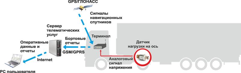 Интеграция с системой мониторинга транспорта