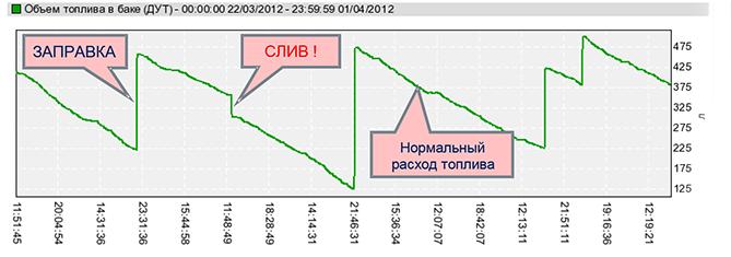 Пример данных DUT-E