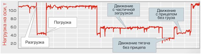 График нагрузки на оси